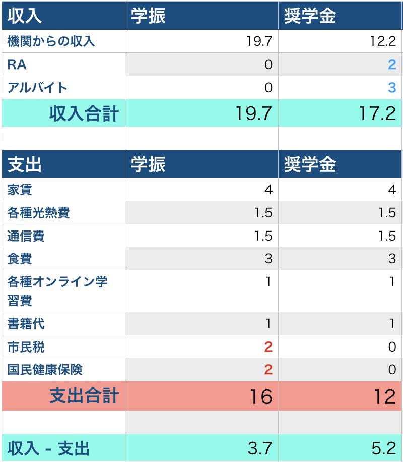 経費 研究 遂行 ゆみへいblog :