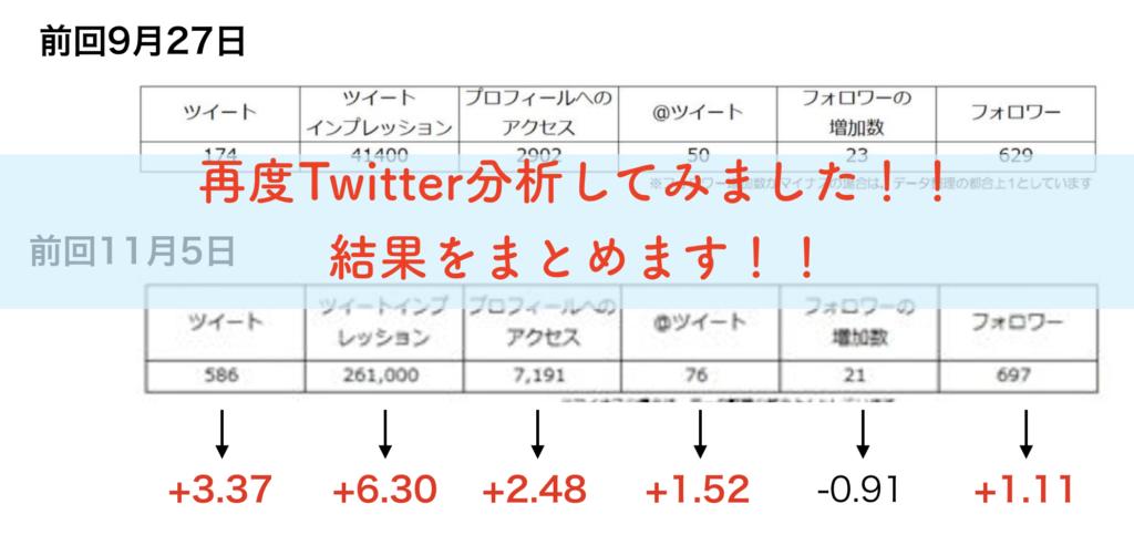 2度目のツイッター分析!一ヶ月前と比較してどうなった!?