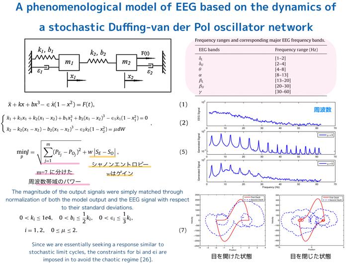 【更新2019.7.11】脳波(EEG)を決定論的アプローチによって解析を試みている論文をいくつか紹介