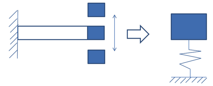 打撃加振法によって固有振動数が測定できる理由