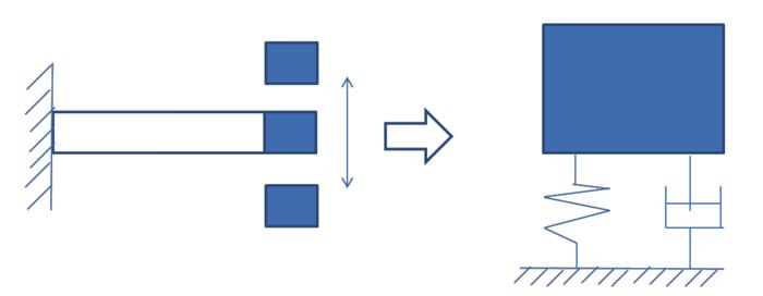 粘性減衰力を考慮した1自由度振動系のモデルの一般解の応答