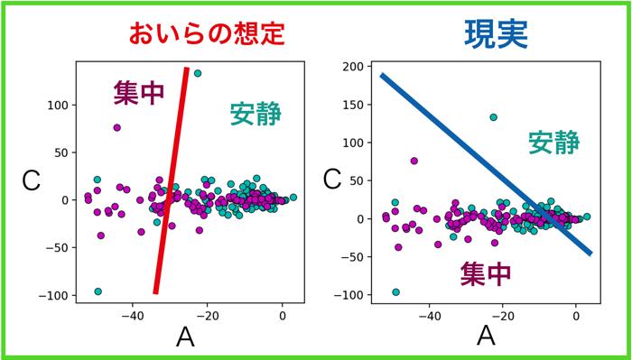 最小二乗法によるパラメータ同定奮闘記5 〜サポートベクターマシンによる状態分類〜