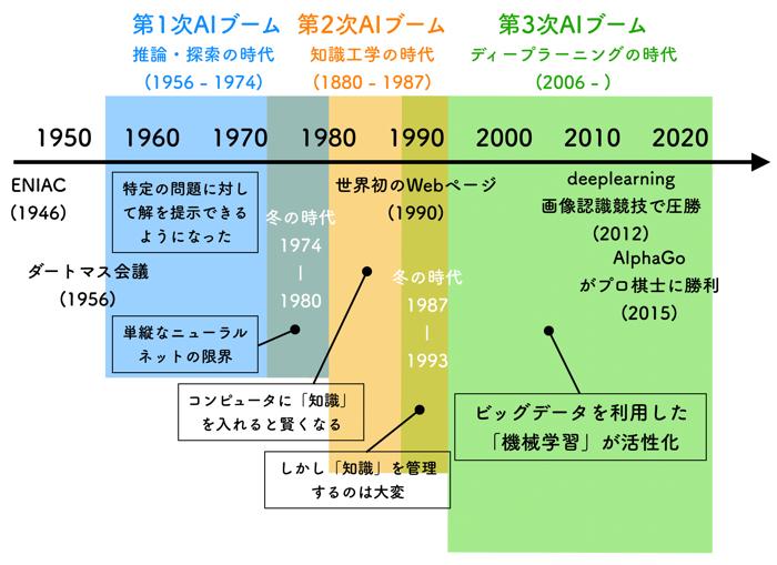 【G検定対策2】 人工知能の歴史編