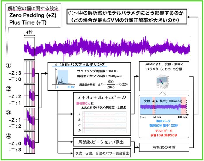 最小二乗法によるパラメータ同定奮闘記8〜解析窓(矩形)の調査〜