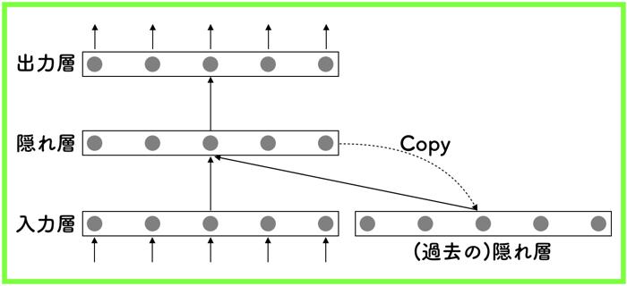 時系列データによく使用されるリカレントニューラルネットワークについて