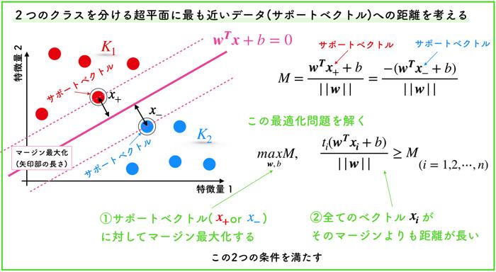 サポートベクターマシンの詳しい理論的な解説について【線形分離可能な場合】