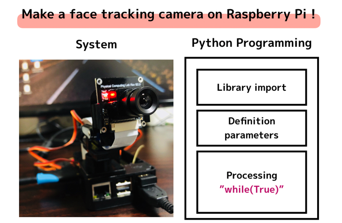 Make a face tracking camera on Raspberry Pi !
