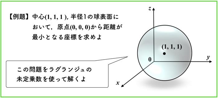 ラグランジュの未定乗数法でサポートベクターマシンの主問題を解く