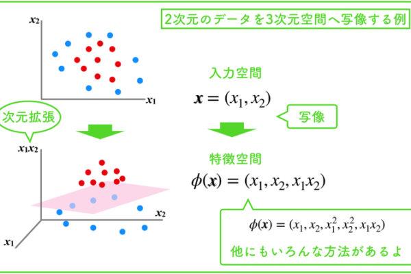 カーネル法を用いたサポートベクターマシンの詳しい解法!