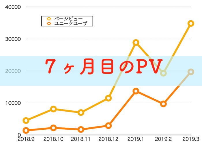 【PV公開】研究ブログ7ヶ月目のPVの報告!Googleアップデートあったみたいっすね