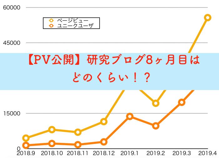 【PV公開】研究ブログ8ヶ月目のPVと5月1日わいの誕生日!【27才っす】