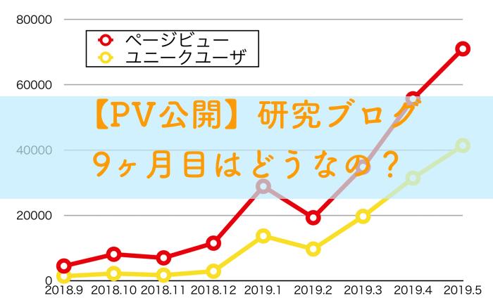 【pv公開】研究ブログ9ヶ月目のPV【結構伸びた】