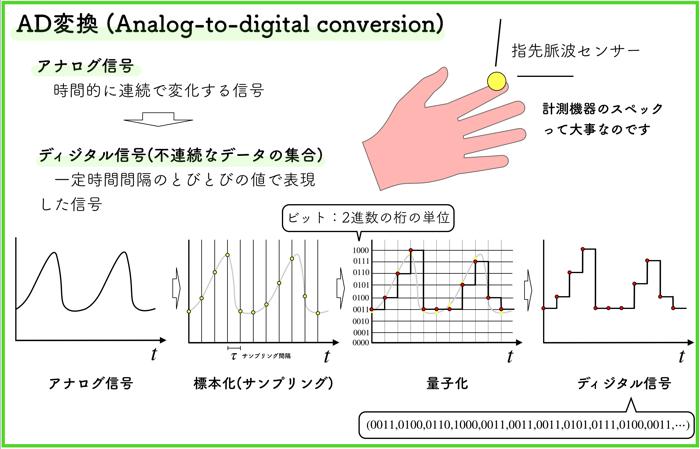 AD変換とは!?アナログ信号からディジタル信号へ!