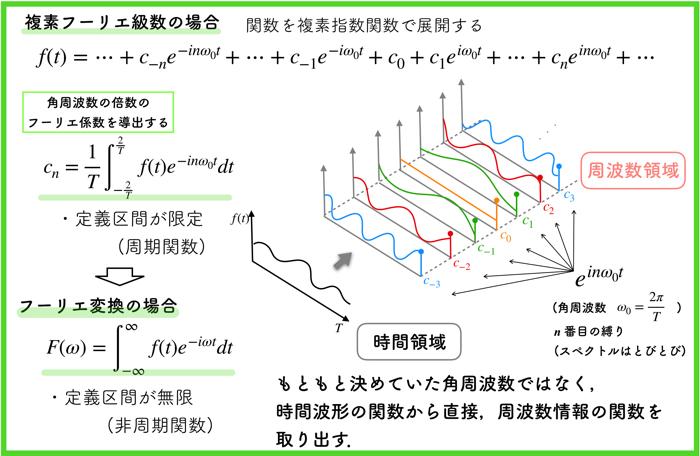 【フーリエ解析03】(連続)フーリエ変換って何??非周期関数の周波数解析!!【解説動画あり】