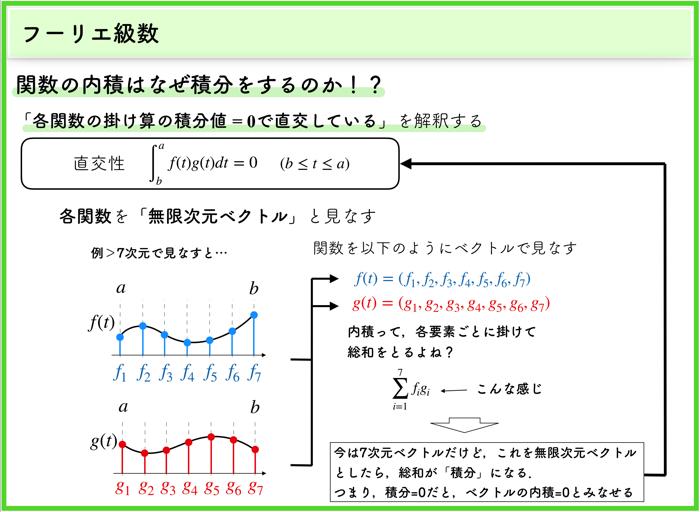 【フーリエ級数の直交性】関数の積の積分をとるということで内積=0と見なす理由