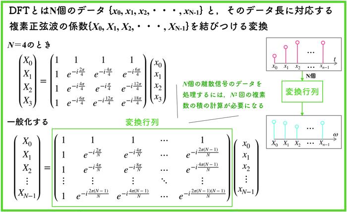 【フーリエ解析04】離散フーリエ変換(DFT)とは?【解説動画付き】