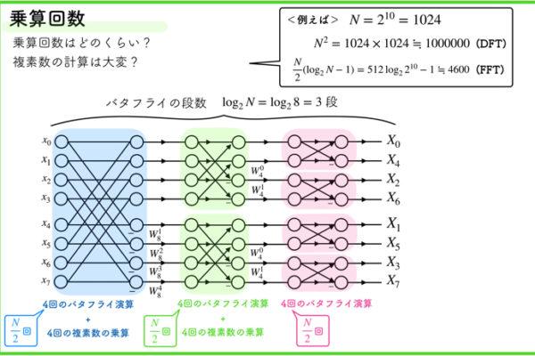 【フーリエ解析05】高速フーリエ変換(FFT)とは?内側のアルゴリズムを解説!【解説動画付き】