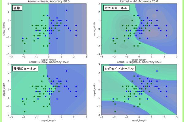 【Python】各種カーネル関数を使ってサポートベクターマシンを実装する【irisデータセット】